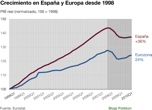 PIB_España_vs_Europa.png