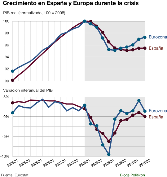 PIB_España_vs_Europa_2.png
