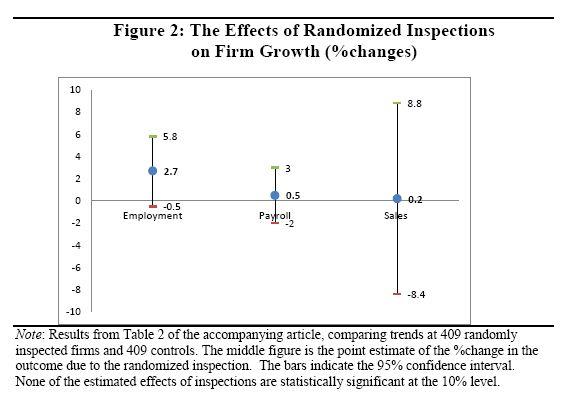 Diferencias en diferencias del grupo inspeccionado respecto al grupo de control