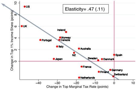 blog_top_1_percent_marginal_tax_rate