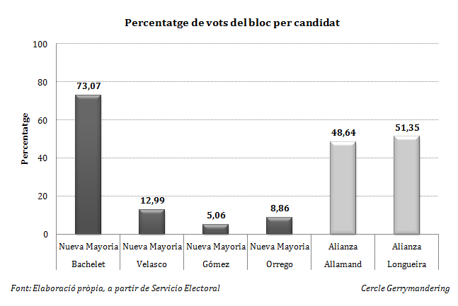 Porcentaje por candidato