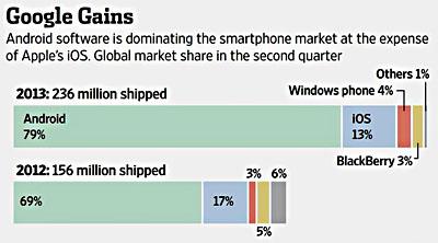blog_smartphone_market_share