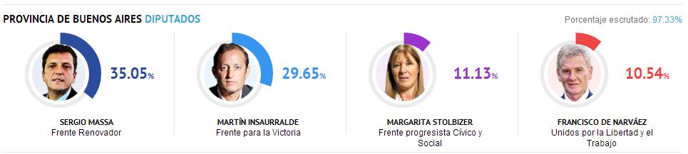 Diputados de la provincia de Buenos Aires