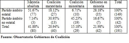 tabla gobiernos coalicion