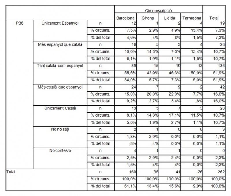 """Posicionamiento al eje nacional de los votantes del PSC por provincia, postelectoral del CIS, 2010. Sí, lo sabemos, no son grandes números. Pero tampoco quedaban tantos socialistas antes de la aceleración del """"proceso""""."""