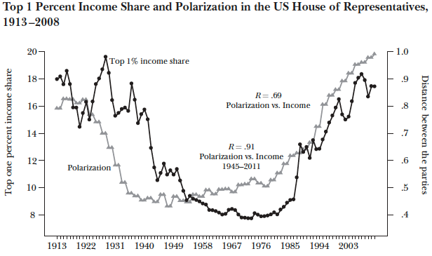 political_polarization_and_inquality