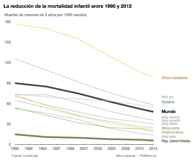 mortalidad infantil.ong