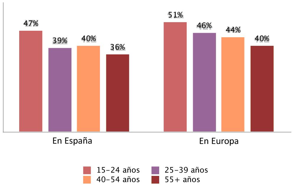 Población que en 2013 se siente más europea que hace 10 años Fuente: Q27 European Parliament Eurobarometer, Socio-demographic Annex (EB79.5) Elaboración: CC/ Europa