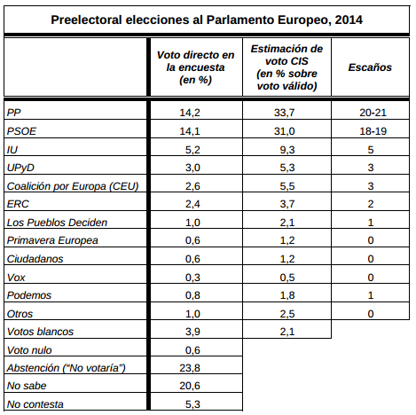 eu2014_voto_directo_estimacion