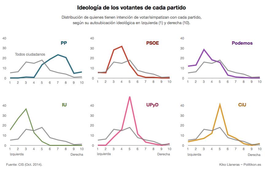 Distribución ideológica de los 6 principales partidos en intención de voto (marzo 2015)