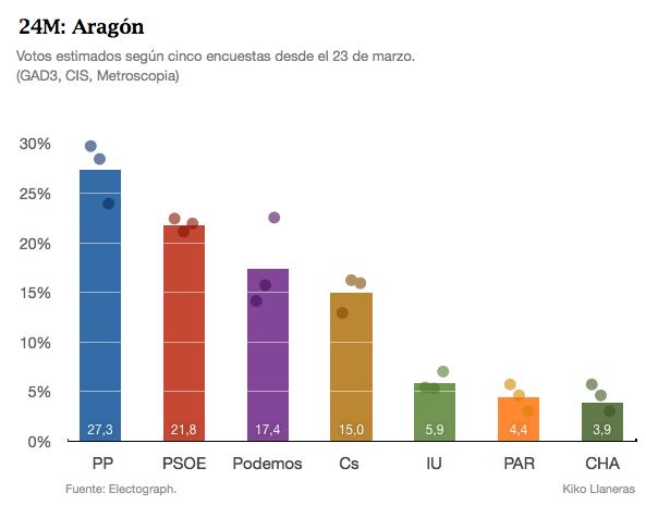 CA Aragón