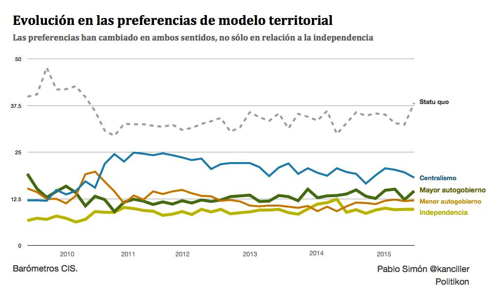preferencia territorial