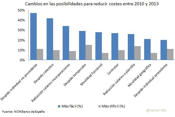 10. Cambios 2010 a 2013 posibilidades costes WDN 2013
