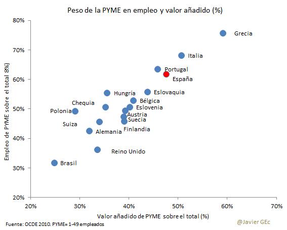 13. peso PYME total economía