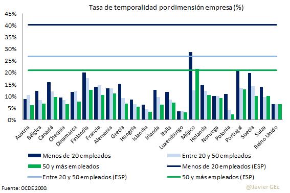14. tasa temporal OCDE dimensión empresa