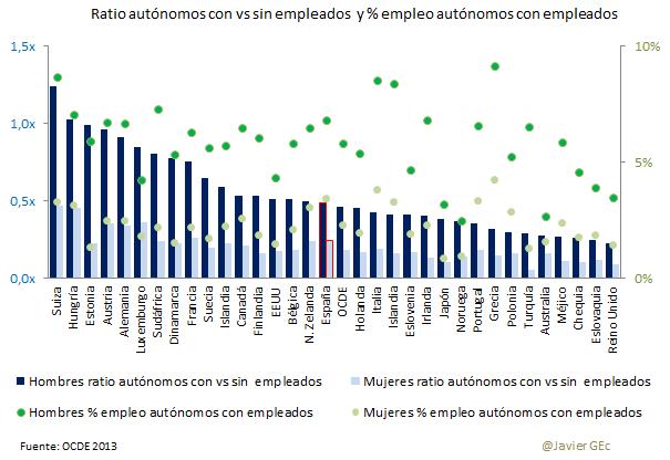 19. OCDE autónomos