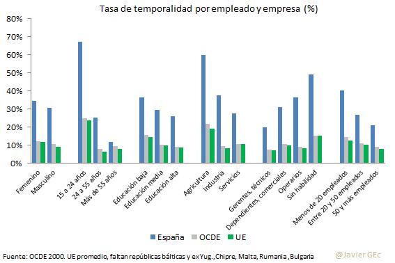 20. resumen OCDE temp