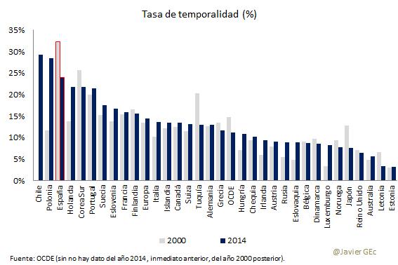 21. resumen OCDE países tasas temp