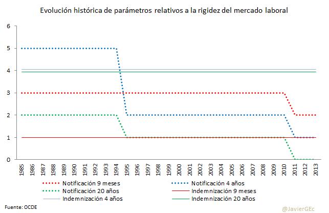 3. OCDE histórico