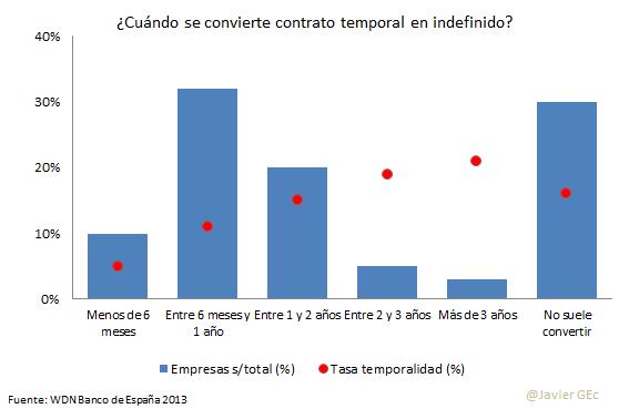 7. Conversión a indefinido WDN 2013