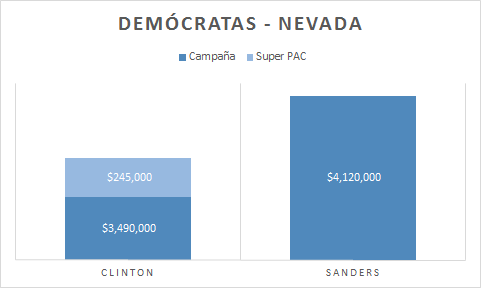 Nevada gasto dems