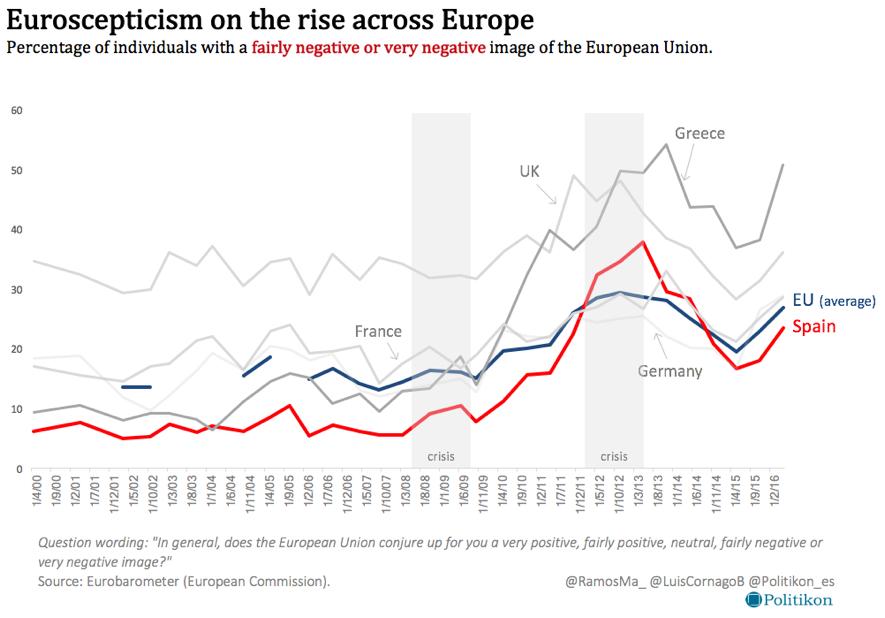 euroscepticimeurope