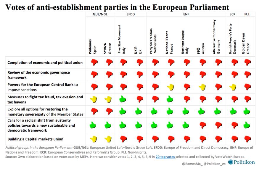 votesanti-stablishment
