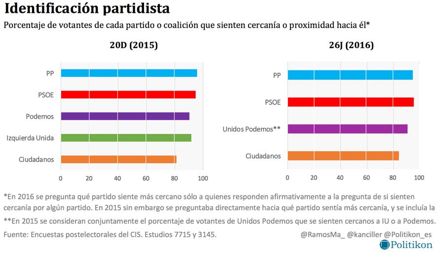 Gráfico de identificación partidista desarrollado por el proyecto Politikon.es.